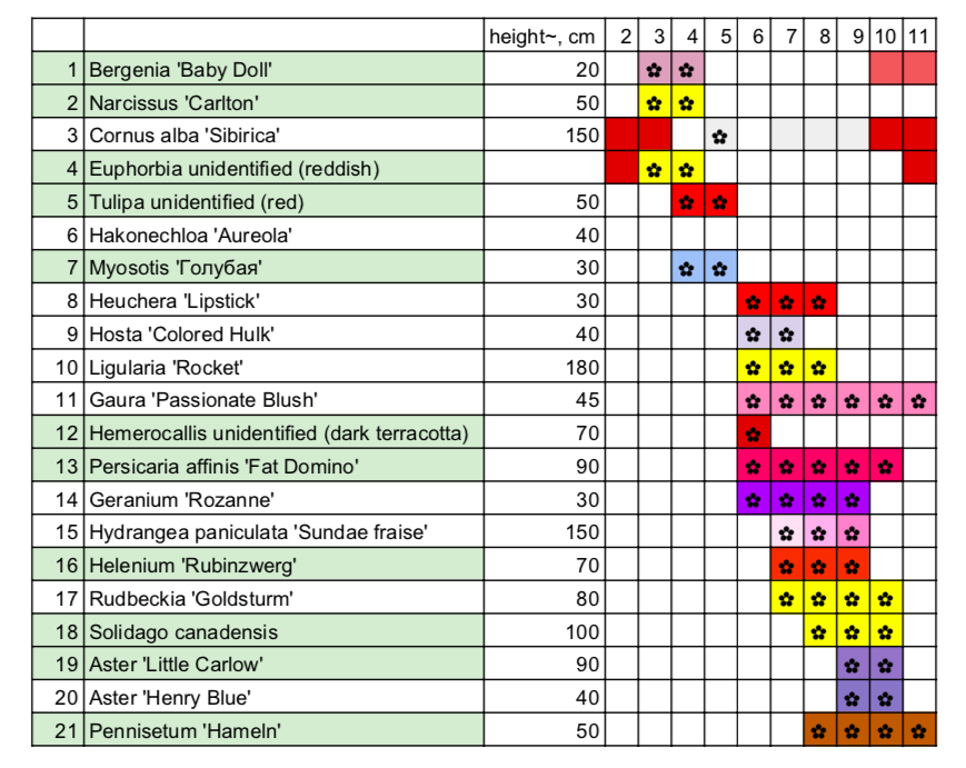 Perennial border planting schemes and list for front entrance for USDA zone 6